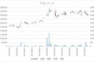 増担保規制日足チャートアセンテック(3565)-20170905-20170929