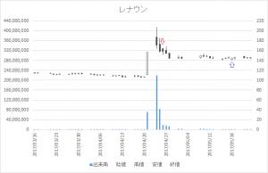 増担保規制日足チャートレナウン(3606)-20170426-20170518