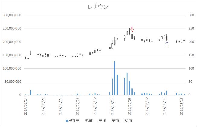 増担保規制日足チャートレナウン(3606)-20170727-20170810