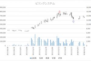 増担保規制日足チャート(3623)-20171214-20171229
