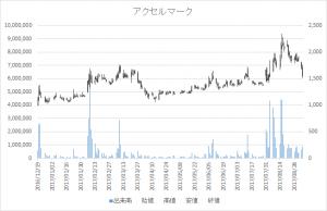 増担保規制日足チャートアクセルマーク(3624)-20170818-20170830-2