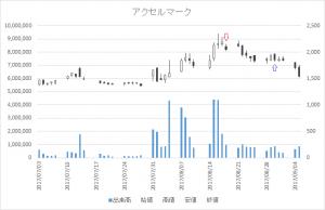 増担保規制日足チャートアクセルマーク(3624)-20170818-20170830