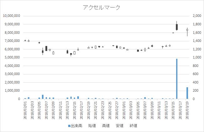 増担保規制日足チャートアクセルマーク3624-20180319