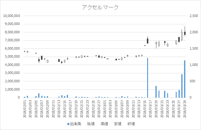 増担保規制日足チャートアクセルマーク3624-20180329