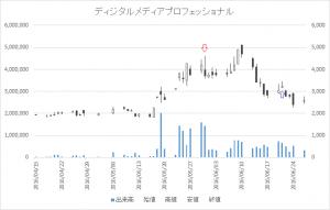 増担保規制日足チャートディジタルメディアプロフェッショナル(3652)-20160531-20160621