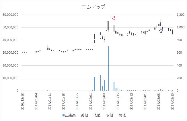 増担保規制日足チャートエムアップ(3661)-20170213-20170309