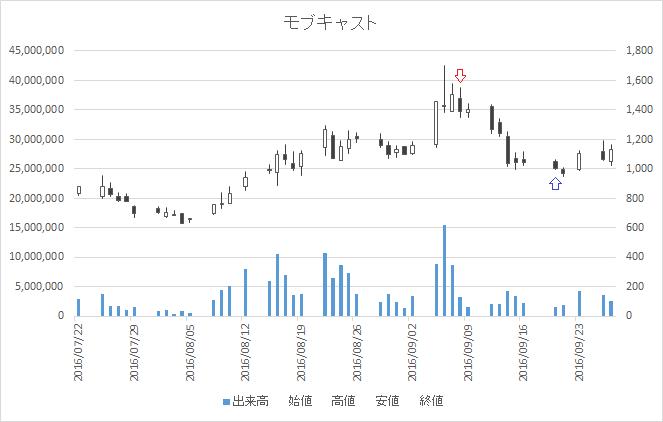 増担保規制日足チャートモブキャスト3664-20160908-20160920