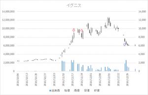 増担保規制日足チャートイグニス(3689)-20161118-20161227