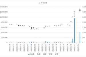 増担保規制日足チャートイグニス3689-20180305