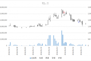 増担保規制日足チャートセレス(3696)-20160608-20160621