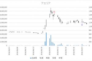 増担保規制日足チャートアエリア(3758)-20160909-20161003