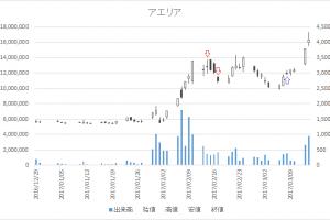 増担保規制日足チャートアエリア(3758)-20170214-20170308
