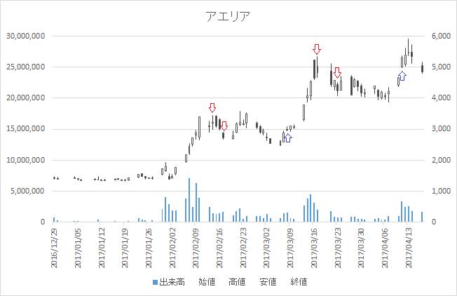 増担保規制日足チャートアエリア3758-20170317-20170411