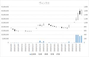 増担保規制日足チャートヴィンクス3784-20180316