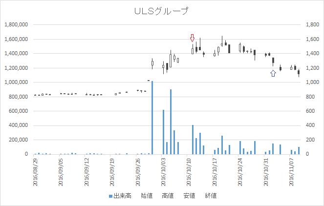 増担保規制日足チャートULSグループ3798-20161011-20161102
