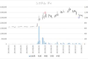 増担保規制日足チャートシステム ディ(3804)-20170622-20170731