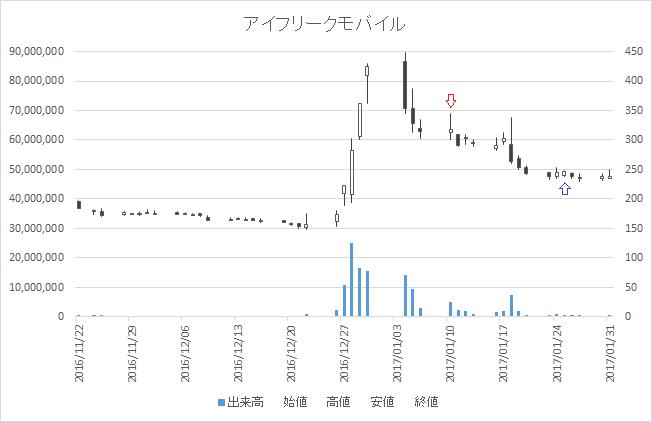 増担保規制日足チャートアイフリークモバイル(3845)-20170110-20170125
