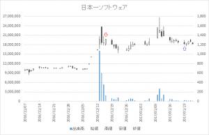 増担保規制日足チャート日本一ソフトウェア(3851)-20161216-20170123