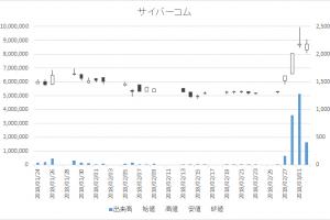 増担保規制日足チャートサイバーコム3852-20180302