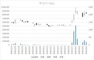 増担保規制日足チャートサイバーコム3852-20180307