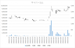 増担保規制日足チャートサイバーコム3852-20180316