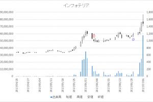 増担保規制日足チャートインフォテリア(3853)-20170606-20170630