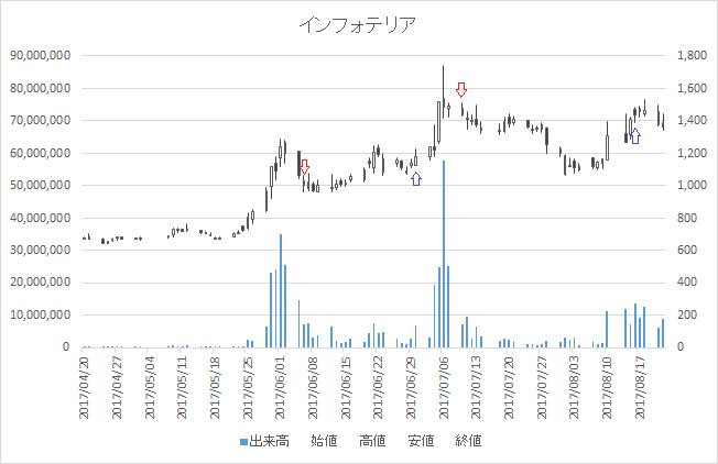 増担保規制日足チャートインフォテリア(3853)-20170710-20170816