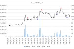 増担保規制日足チャートインフォテリア(3853)-20170825-20170908