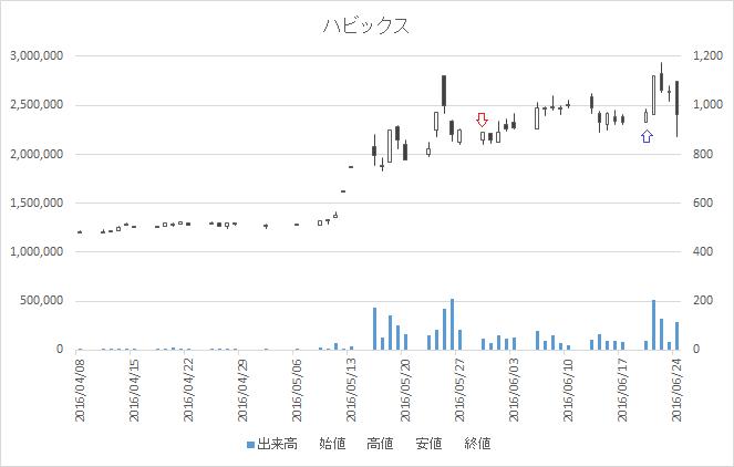 増担保規制日足チャートハビックス(3895)-20160530-20160620