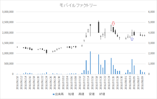 増担保規制日足チャートモバイルファクトリー3912-20160726-20160804