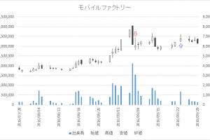 増担保規制日足チャートモバイルファクトリー(3912)-20160907-20160923