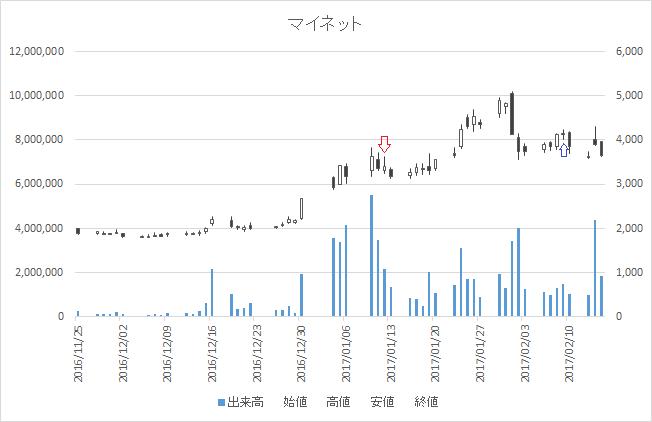 増担保規制日足チャートマイネット(3928)-20170112-20170209