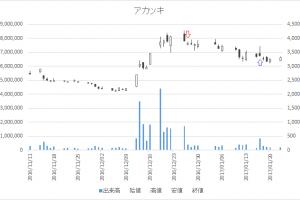 増担保規制日足チャートアカツキ(3932)-20161227-20170117