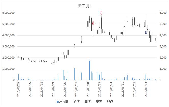 増担保規制日足チャートチエル(3933)-20160513-20160614