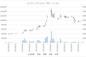 増担保規制日足チャートノムラシステムコーポレーション(3940)-20170609-20170629