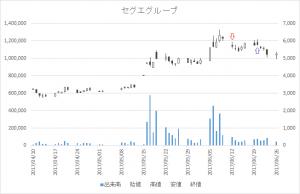 増担保規制日足チャートセグエグループ(3968)-20170612-20170620