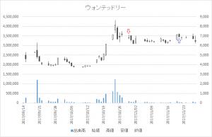 増担保規制日足チャートウォンテッドリー(3991)-20171030-20171121