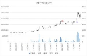 増担保規制日足チャート田中化学研究所(4080)-20170825-20170911