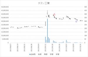増担保規制日足チャートチタン工業(4098)-20170920-20171012