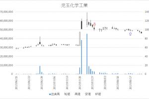 増担保規制日足チャート児玉化学工業(4222)-20170728-20170817