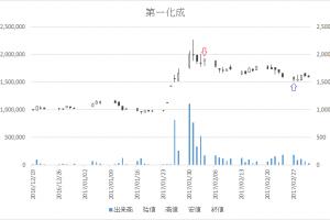 増担保規制日足チャート第一化成(4235)-20170203-20170227
