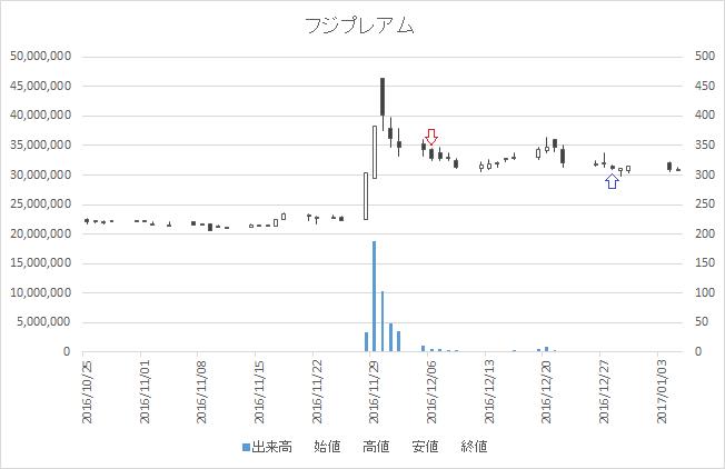 増担保規制日足チャートフジプレアム(4237)-20161206-20161228