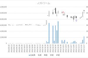 増担保規制日足チャートJストリーム(4308)-20161101-20161111