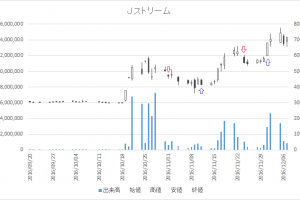 増担保規制日足チャートJストリーム(4308)-20161124-20161201