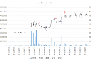 増担保規制日足チャートJストリーム(4308)-20161206-20161229