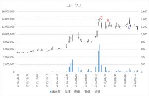 増担保規制日足チャートユークス(4334)-20170120-20170209