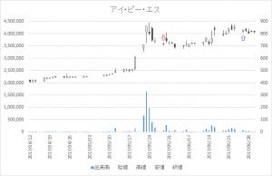 増担保規制日足チャートアイ・ピー・エス(4335)-20170529-20170626