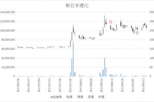 増担保規制日足チャート新日本理化(4406)-20170821-20170908