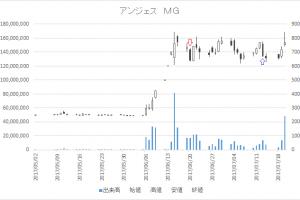 増担保規制日足チャートアンジェス MG(4563)-20170620-20170713