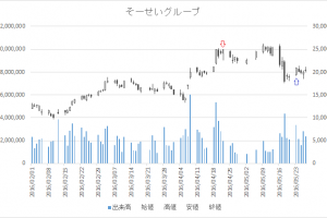 増担保規制日足チャートそーせいグループ(4565)-20160422-20160523